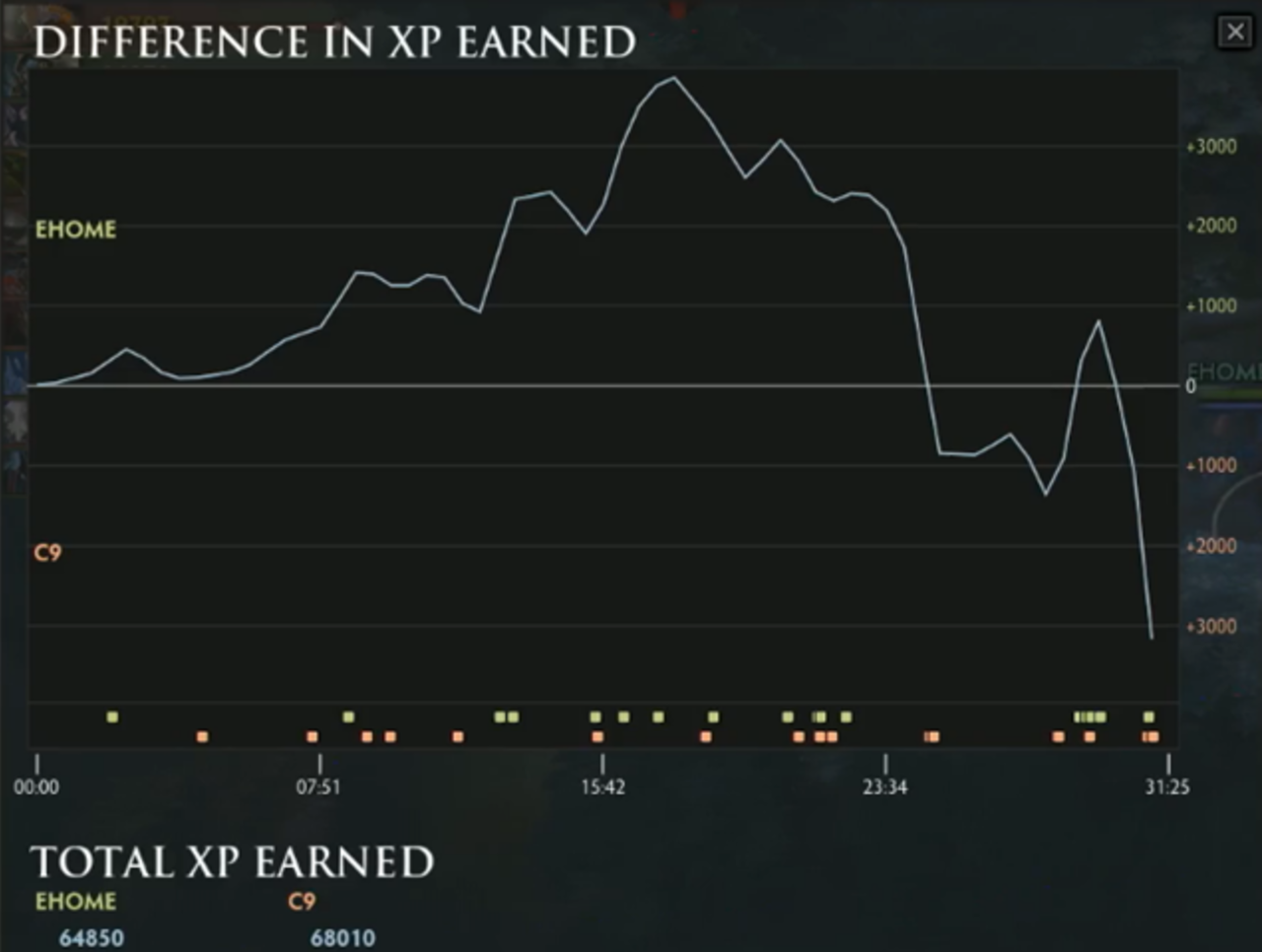 understanding the data of dota 2 with kpoptosis thescore esports